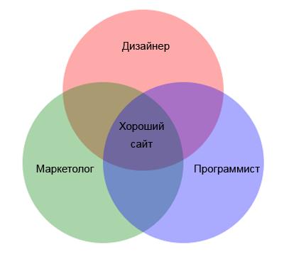 Дизайнеры против программистов